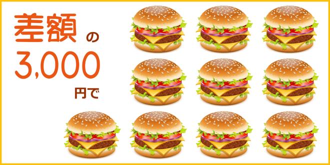 差額の3000円で、近所のハンバーガー屋さんのハンバーガーが10個買えちゃいます。カートピア石橋/島根県松江市
