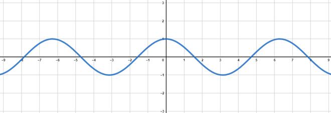Die Cosinusfunktion grafisch dargestellt