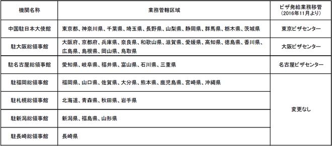遼寧師範大学留学 学生ビザを領事館に申請する