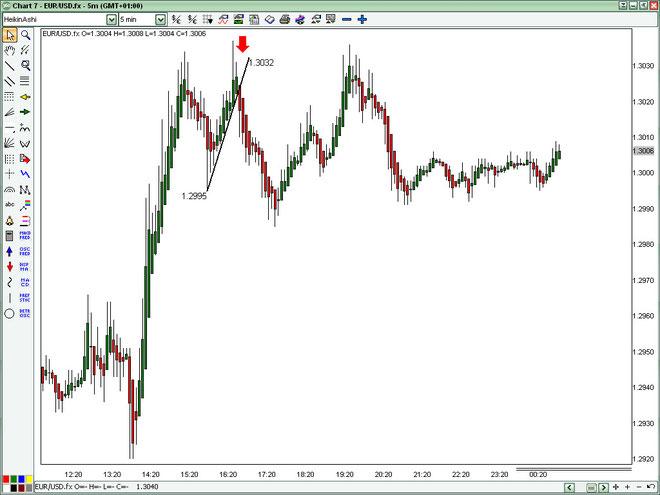 The modified heikin ashi fibonacci trading system download