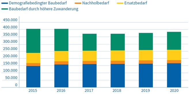 Baubedarf an Wohnungen in Deutschland