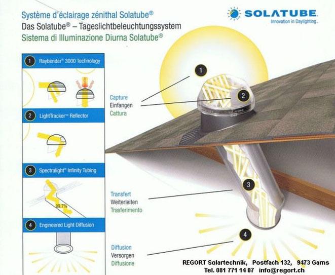 Solatube Tageslichtbeleuhtungssystem