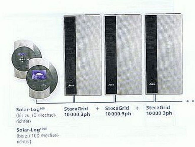 Solarlog und Stecagrid 10'000 3ph