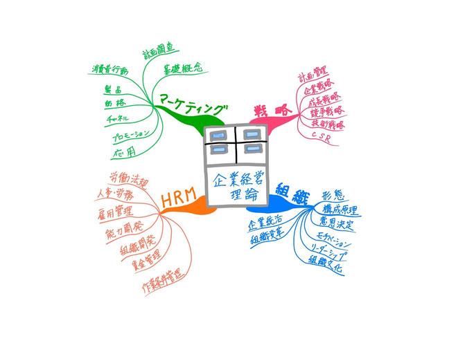マインドマップ 「中小企業診断士試験科目 企業経営理論」 (作: 塚原 美樹) ~ 全体の流れをつかむ