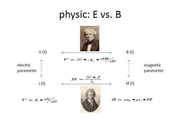 Physik zur Charakterisierung von magnetischen Parametern mithilfe von elektronischen Signalen