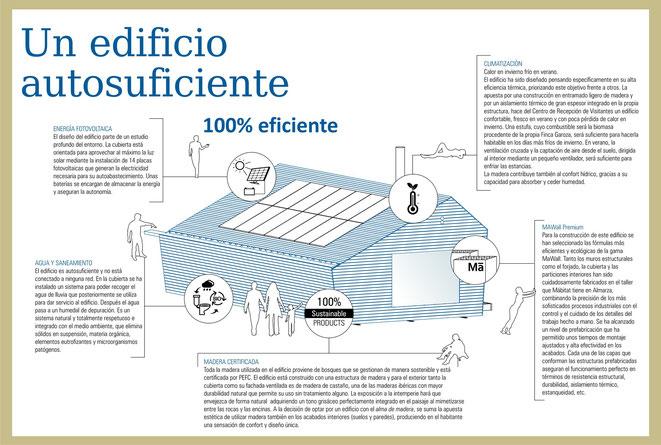 Mábitat Arquitectura Sostenible