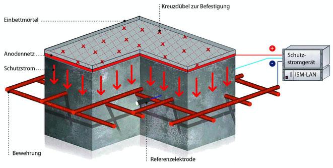 Typische KKS-Installation mit Ti/MMO-Netzen mit Einbettmörtel auf horizontalen Bauteilen mit schematischer Darstellung des Schutzstromgerätes, Datenübertragsungsmodul und im Altbeton eingebettete Referenzelektrode