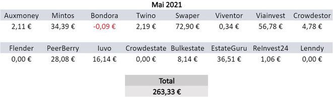 P2P-Kredite, Zinsen, Einnahmen März 2021