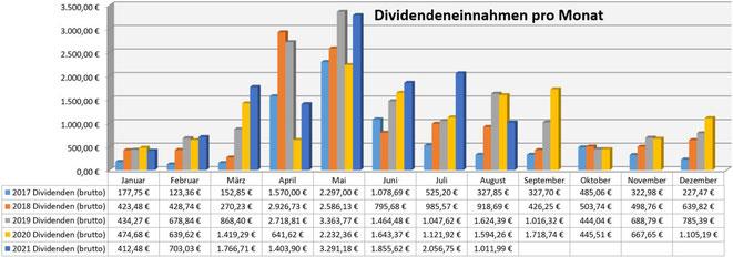 freaky finance, Dividenden, Jahresübersicht auf Monatsbasis, Stand August 2021