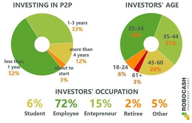 freaky finance, RoboCash, P2P-Kredite, Studie, P2P-Kredite signifikant für junge Investoren
