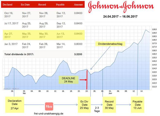 freaky finance, Dividenden, Grafik Johnson&Johnson, zeiltliche Abfolge Dividenden
