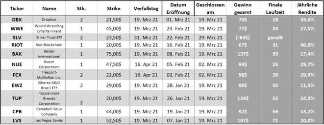 freaky finance, STILLHALTER-Brief, realisierter Gewinn im Februar 2021, Optionsprämien