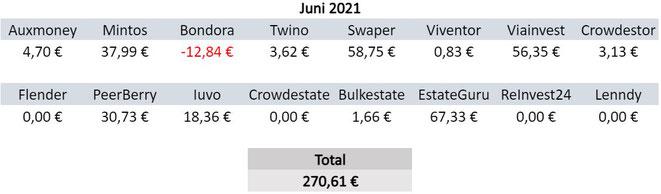 P2P-Kredite, Zinsen, Einnahmen Juni 2021