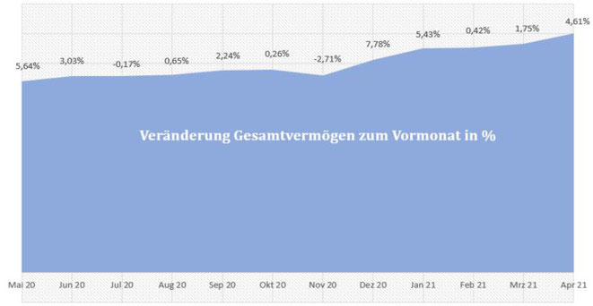 freaky finance, Gesamtvermögen, prozentuale Veränderungen der letzten 12 Monate, Diagramm
