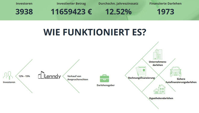 freaky finance, Lenndy, P2P-Kredite, Lenndy Startseite, Lenndy Kennzahlen und Funktionsweise