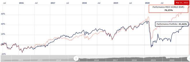 freaky finance, Rentablo, Portfolio Performance, mein Portfolio vers. MSCI World auf 6 Jahressicht