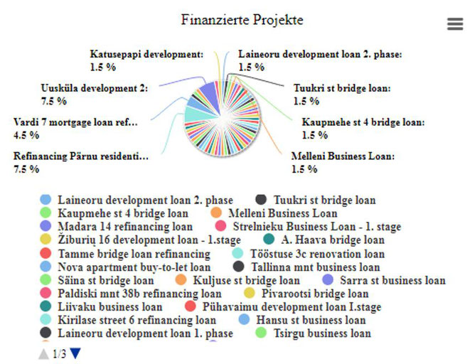 freaky finance, eatateguru, P2P-Investment, Crowd-Investing, Immobilien