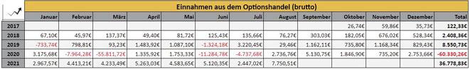 freaky finance, Optionseinnahmen, Optionshandel, Prämien, Jahresstatistiken