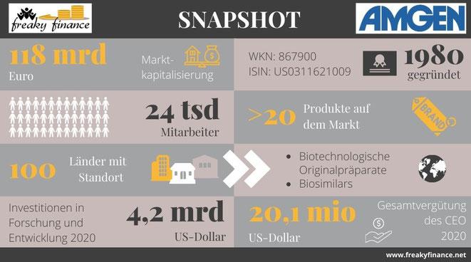 freaky finance, Amgen, Aktie, Snapshot, Unternehmenskennzahlen auf einen Blick