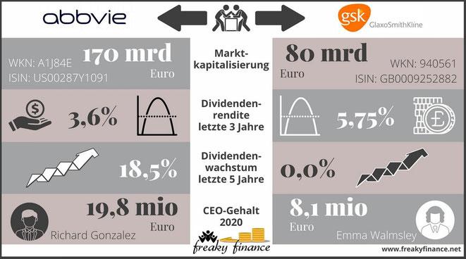 freaky finance, AbbVie, GlaxoSmithKline, Aktien, Vergleich, Snapshot, Unternehmenskennzahlen im Vergleich