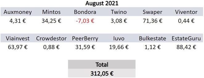 P2P-Kredite, Zinsen, Einnahmen August 2021