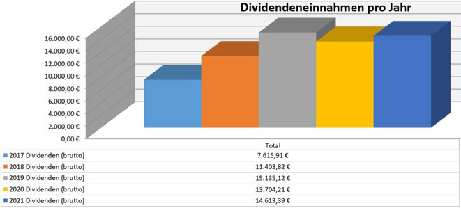 freaky finance, Dividenden, Jahresübersicht, 2021 im Vergleich zu den Vorjahren, Stand August 2021