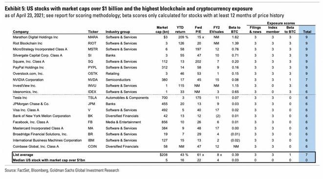 freaky finance, Goldman Sachs, 19 große Aktien mit Krypto- und Blockchainbezug
