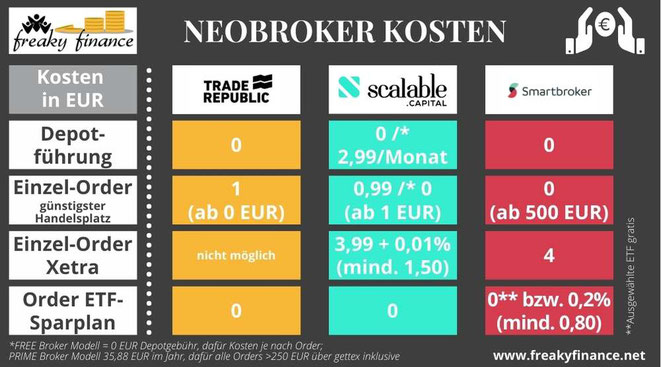 freaky finance, Neobroker-Vergleich, Smartbroker, Trade Republic, Scalable Capital Broker, Neobroker, Brokerwahl, Kostenvergleich, Übersicht