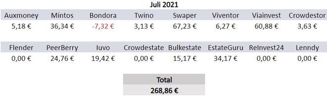P2P-Kredite, Zinsen, Einnahmen Juli 2021