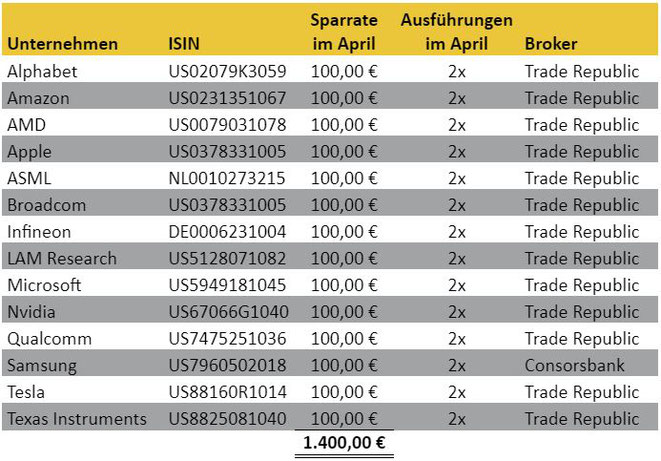freaky finance, Aktien-Sparpläne Ausführungen April 2021, Trade Republic, Consorsbank