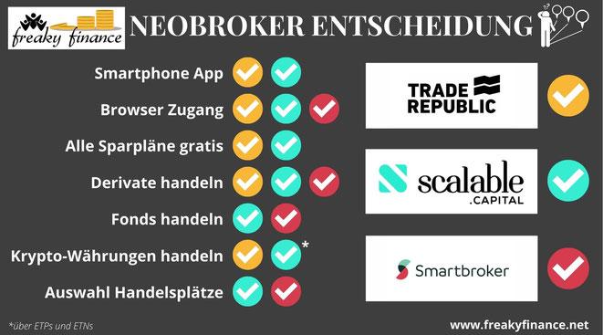 freaky finance, Neobroker-Vergleich, Smartbroker, Trade Republic, Scalable Capital Broker, Neobroker, Brokerwahl, Entscheidungsmatrix Kostenvergleich, Übersicht