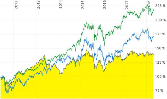 freaky finance, A0MUMS, Chart, Vergleich mit DAX und MSCI World