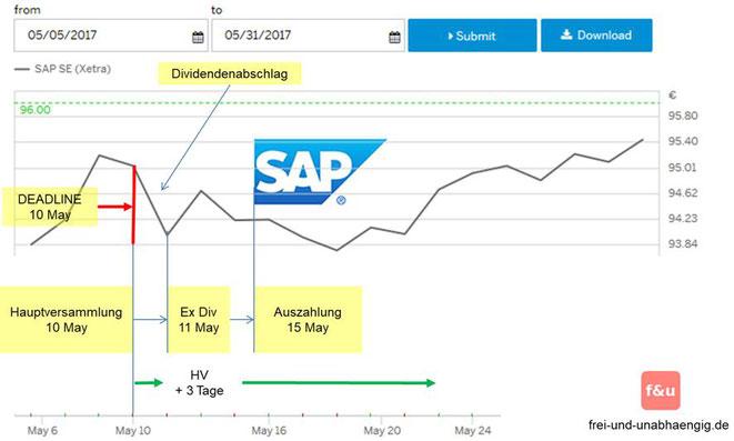 freaky finance, Dividenden, Grafik SAP-Dividendenabschlag 2017