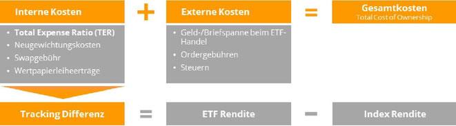 freaky finance, Aktien, Wertpapiere, ETF, Indexfonds, Sparplan, Sparen, Vermögen, Investieren, Wachstum