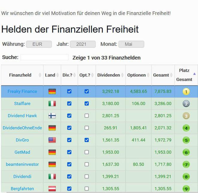 freaky finance, Helden der finanziellen Freiheit, Ergebnis April 2021