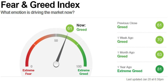 freaky finance, Fear and Greed Index, Angst und Gier Indikator