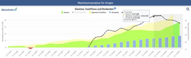 freaky finance, Amgen, Aktie, Gewinne, CashFlows und Dividenden laut Aktienfinder