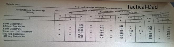 Tabelle: Druck, Energie und Maße von Gaskartuschen.