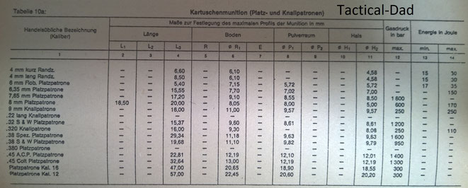 Tabelle: Druck, Energie und Maße von Knallkartuschen.