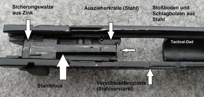 Der Verschluss ist bei der Blow TR34 zwar aus Zink, aber es sind sehr viele Stahlteile, an den belasteten Stellen verbaut. Der Verschlussblock enthält einige eingegossene Stahlteile.