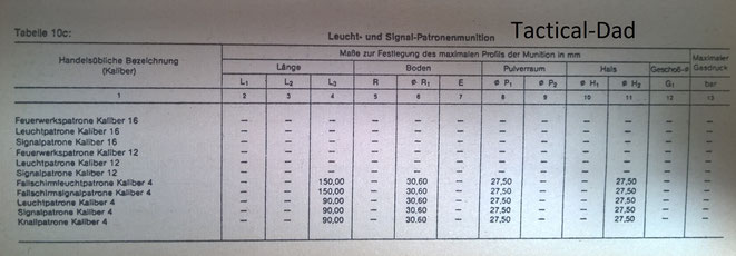 Tabelle: Maße von Signalpatronen Kaliber 12, Kaliber 4 usw.