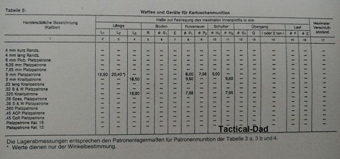 Da die Tabelle 5 der Verordnung zum Waffengesetz sonst fast nirgends zu finden ist, habe ich sie hier ergänzt.