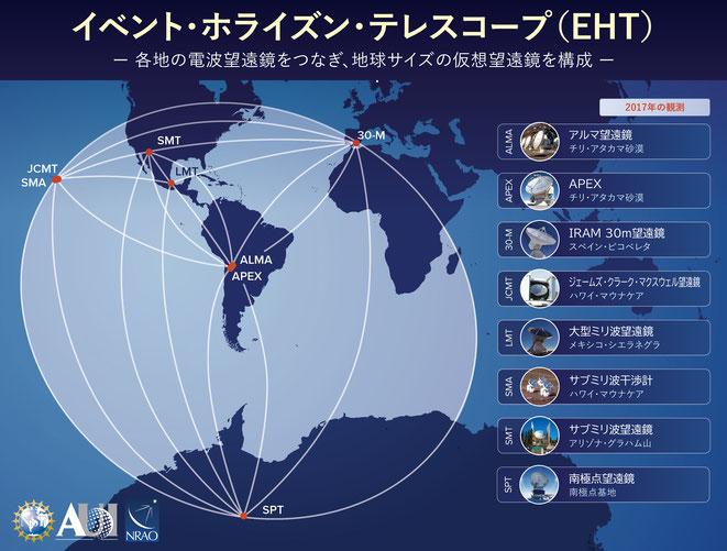 地球上を結ぶEHTのネットワーク(NRAOAUINSFより)
