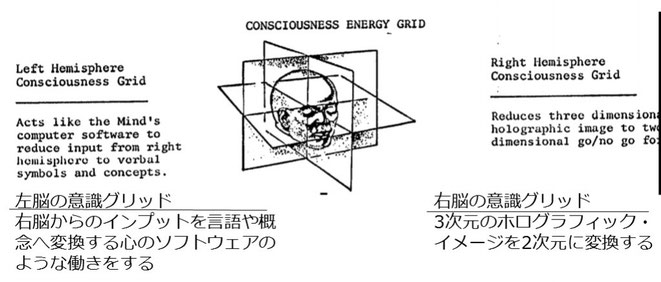 意識のエネルギーグリッドの解説図(マクドネル・リポートより)