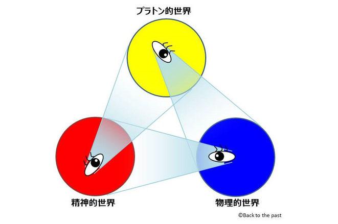 ペンローズの3つの世界の三角形