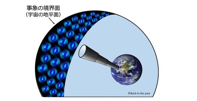事象の境界面の観測イメージ