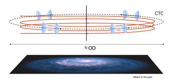 無限に近い大きさを持つ回転レーザーの輪