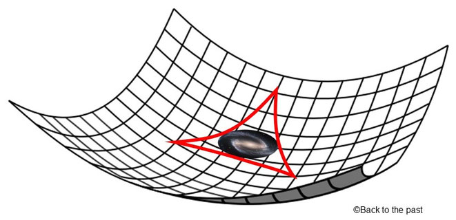 負の曲率の宇宙