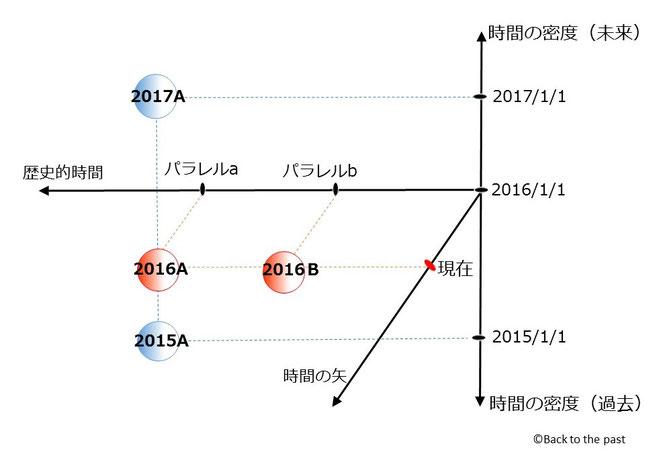 3次元時間図