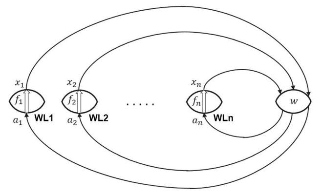「いろいろな世界線(WL)をもつCTC」  ※「Reversible dynamics with closed time-like curves and freedom of choice」の図2にBTTPが加筆。